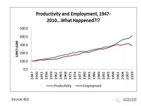 技术与经济 | 技术、效率与工作岗位 The Great Decoupling